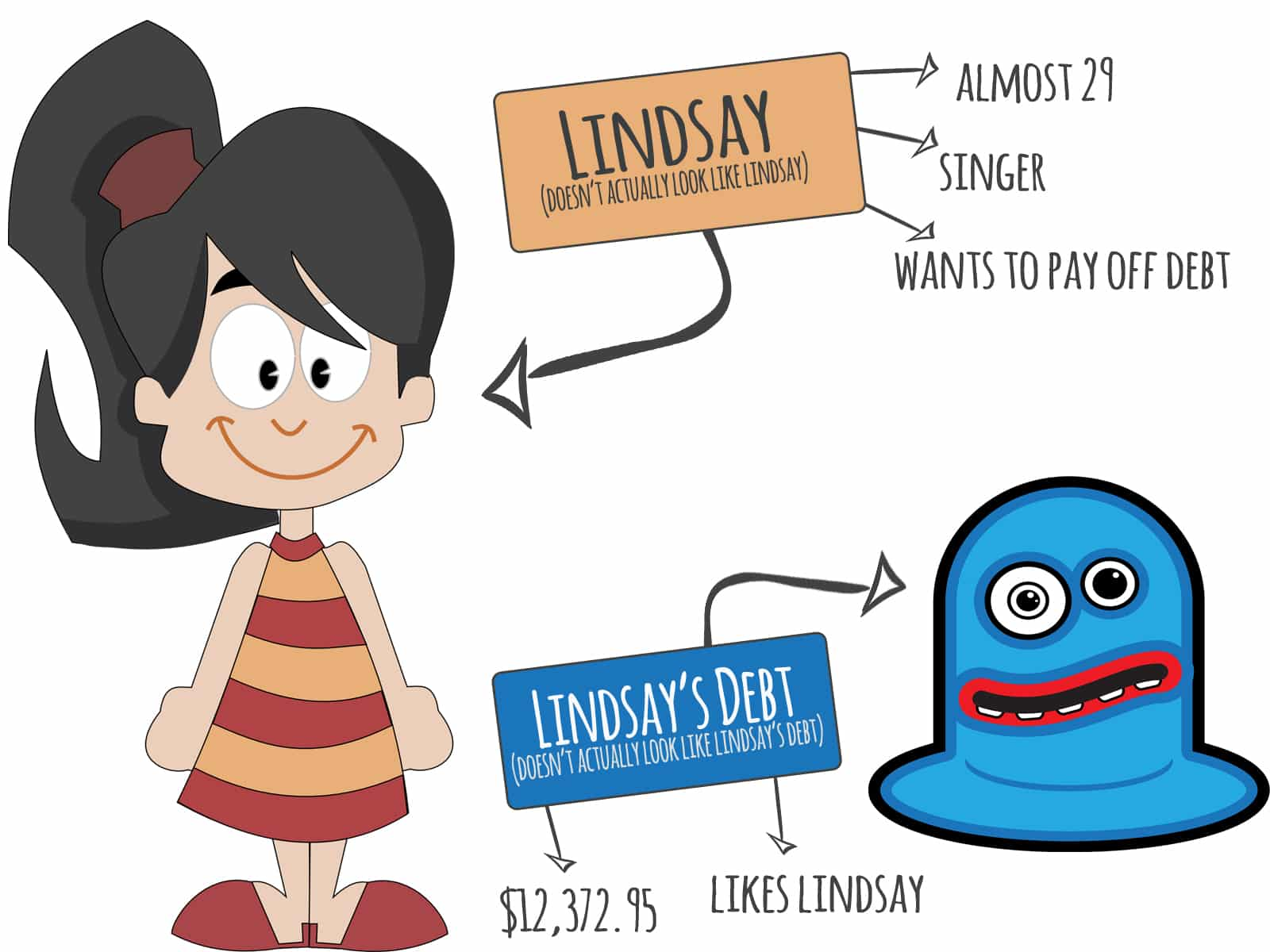 Lindsay is a singer, almost 29, how wants to pay her debt. Her debt is 12, 372.95